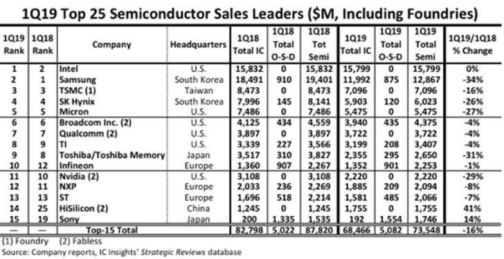Infineon et NXP devant STMicroelectronics au 1er trimestre 2019