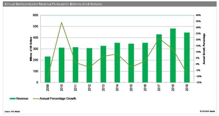 Le moteur de la croissance en semiconducteurs a calé au 1er trimestre