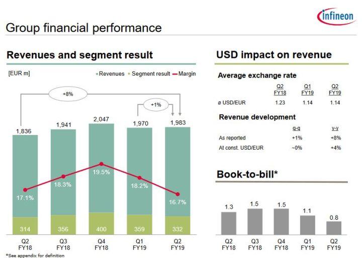 Le book-to-bill d'Infineon est tombé à 0,8 au 1er trimestre 2019