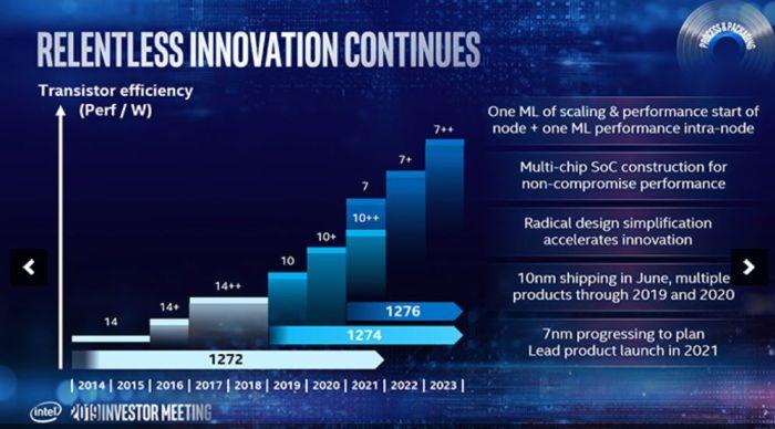 Intel lancera ses premiers processeurs 10 nm en juin