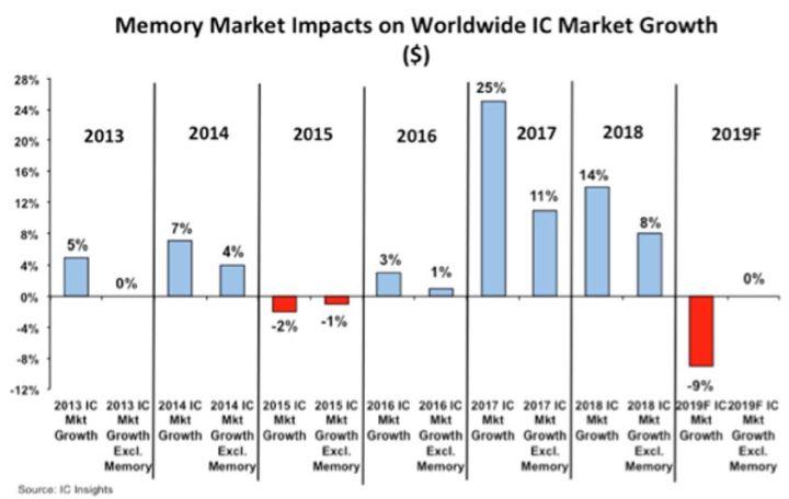 Circuits intégrés : le mauvais 1er trimestre ne se rattrapera pas en 2019