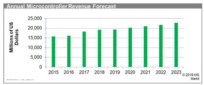 Pas de croissance en microcontrôleurs avant 2020