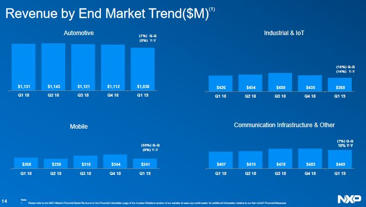 Le chiffre d'affaires de NXP a chuté de 13% en trois mois