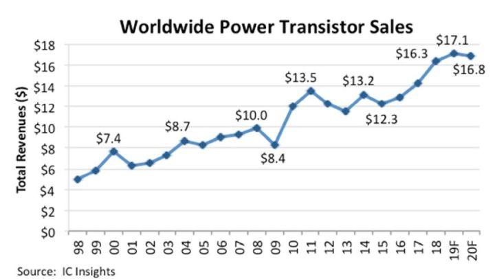 Transistors de puissance : fin des pénuries au deuxième semestre 2019