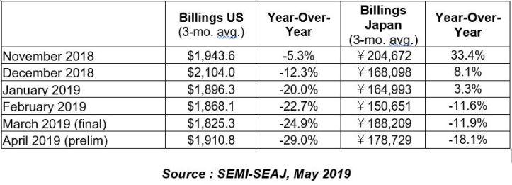 Petit rebond pour les ventes d'équipements pour SC américains