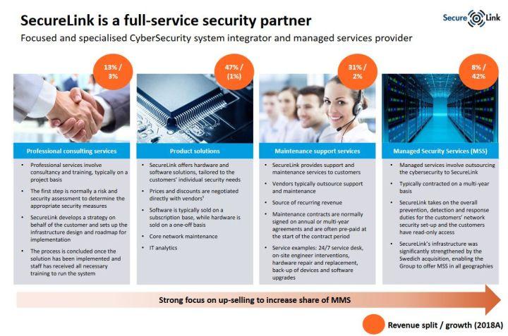 Orange réalise une acquisition de 515 M€ dans la cybersécurité en Europe