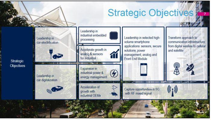 Comment ST compte atteindre 12 milliards de dollars de chiffre d'affaires en 2021-2022