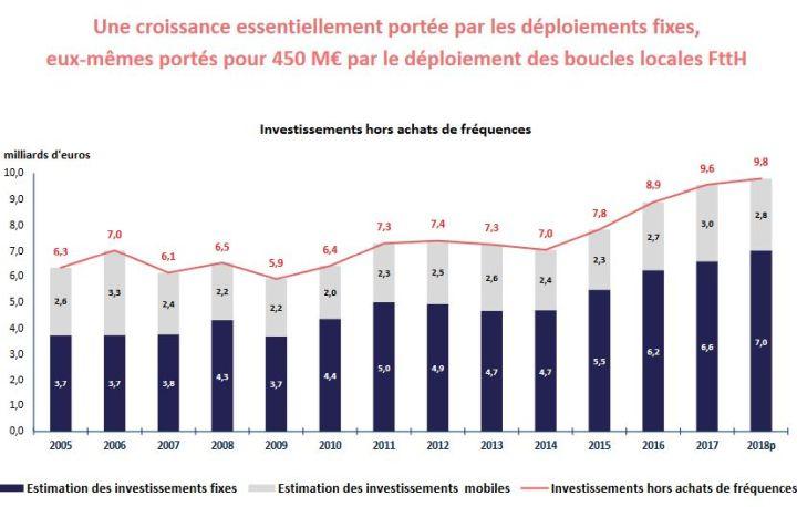 Marché français des télécoms : investissements records en 2018