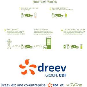 EDF lance DREEV, sa filiale spécialisée dans le smart charging