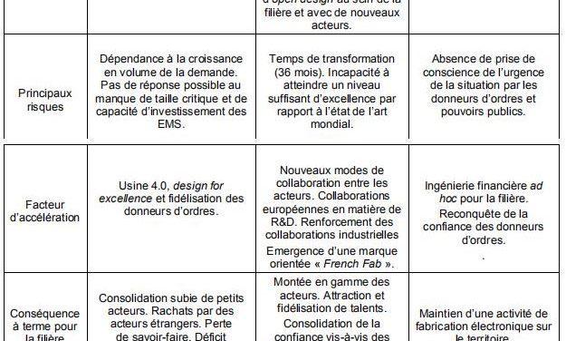 Trois scénarios pour l'avenir de la filière française de la fabrication en électronique