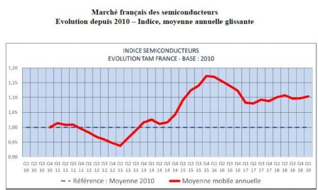 Le marché français des semiconducteurs résiste au trou d'air mondial
