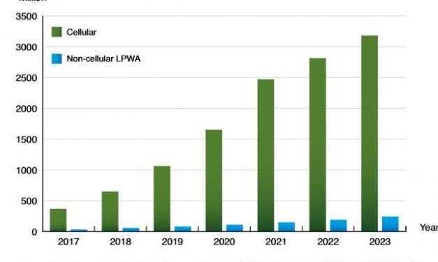 Quatre fabricants se partagent 61% du marché des modules IoT cellulaires
