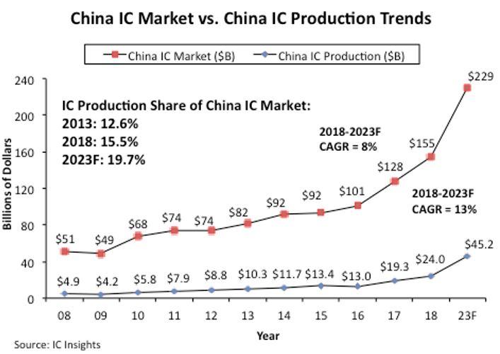 L'autosuffisance de la Chine en circuits intégrés est un leurre