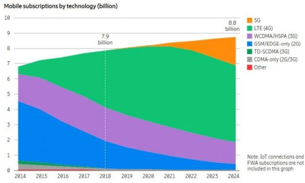 Ericsson anticipe une adoption de la 5G plus rapide que prévue