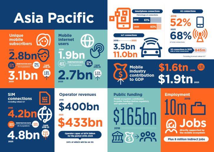 L'Asie investit 370 milliards de dollars dans la 5G