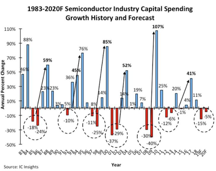 Les investissements dans l'industrie des semiconducteurs devraient baisser deux ans de suite