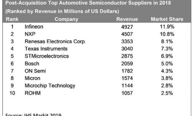 Avec Cypress, Infineon prend la pole position des circuits pour l'automobile
