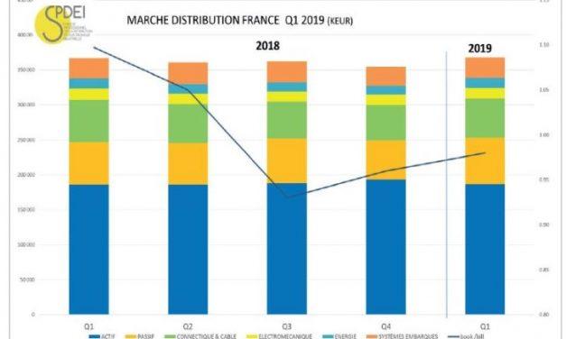 Le marché français de la distribution se maintient à un niveau élevé