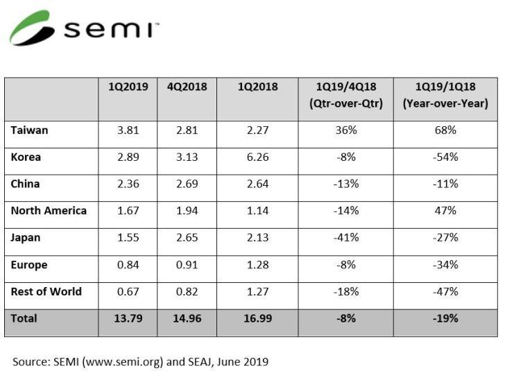 Chute de 19% des investissements en équipements pour SC