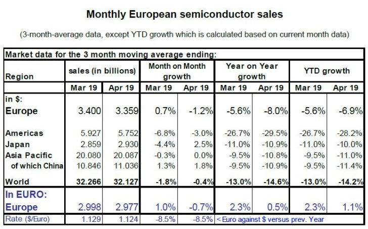 Pour l'instant, la consommation de puces en Europe est supérieure à 2018