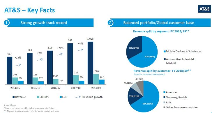 L'Autrichien AT&S programme près de 1 milliard d'euros d'investissement sur 5 ans