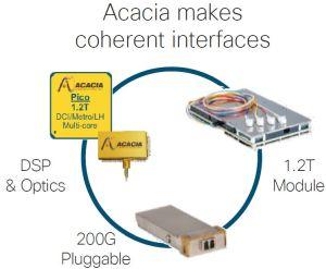 Cisco rachète un fabricant de composants optiques pour 2,6 milliards de dollars