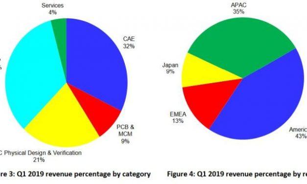 Conception : le marché de la CAO a bondi de 16,3% au 1er trimestre