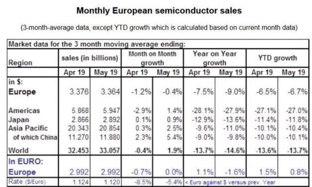 Les ventes de semiconducteurs en Europe résistent au décrochage mondial