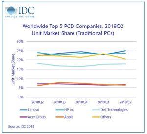 Le marché des PC réalise un bon deuxième trimestre