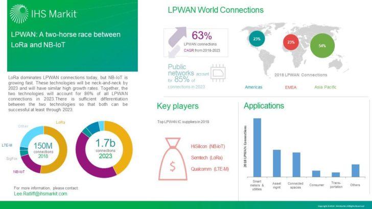 LoRa et NB-IoT pourraient cannibaliser 86% des connexions IoT LPWA en 2023