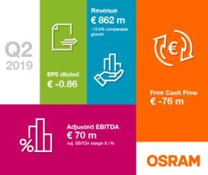 Osram accepte l'offre de rachat de Bain Capital/Carlyle Group