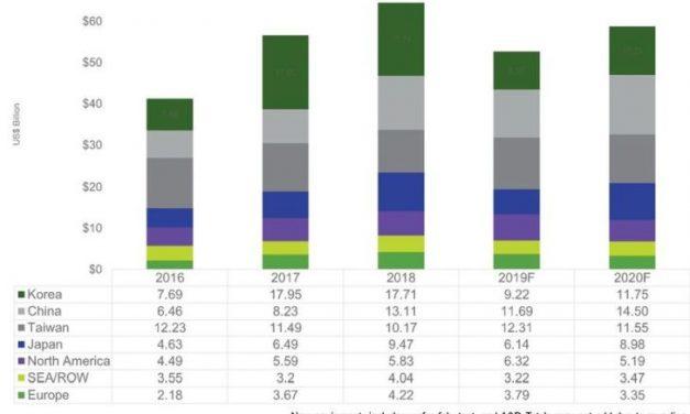 Les investissements en équipements pour SC risquent de plonger de 18,4% cette année