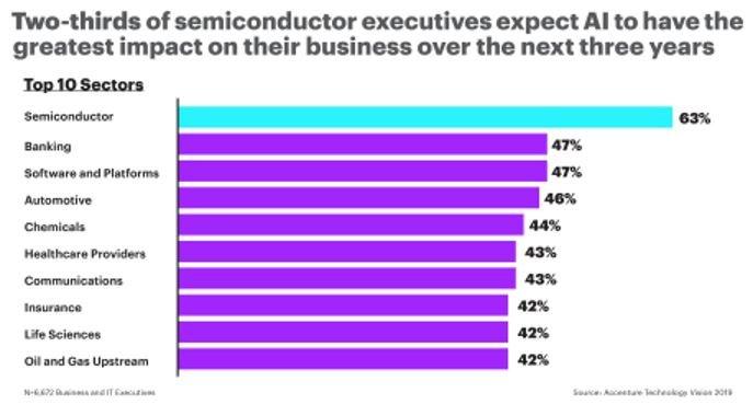 L'industrie des semiconducteurs s'en remet à l'intelligence artificielle