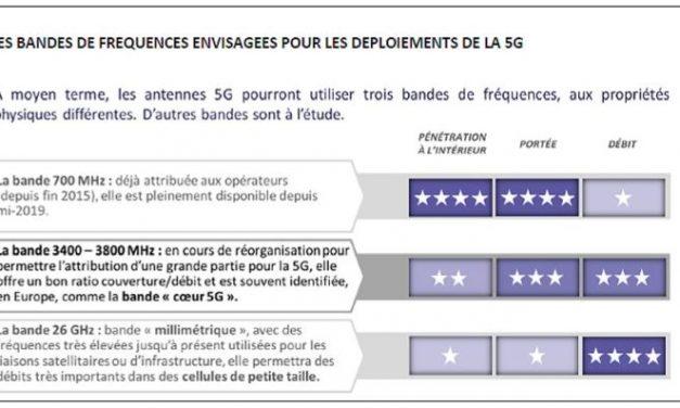 L'Arcep balise les modalités d'attribution des fréquences de la 5G