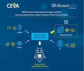 CEVA acquiert Hillcrest Labs et investit 10 M$ dans Immervision