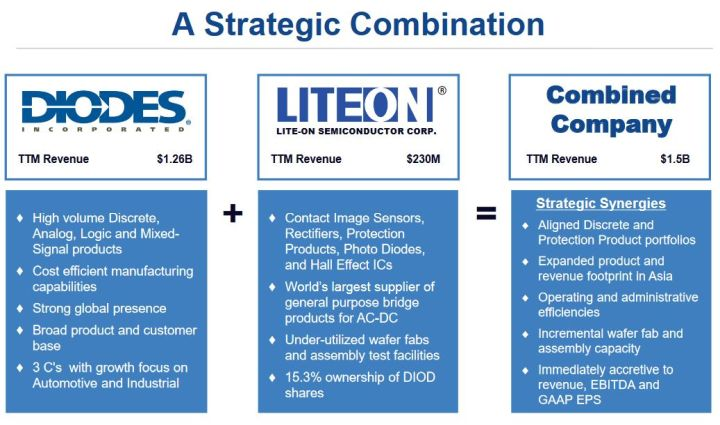 Diodes rachète Lite-On Semiconductor pour 428 M$