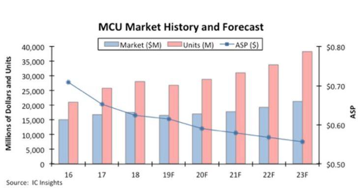 Le marché des microcontrôleurs va retrouver sa croissance après un trou d'air de 6% en 2019