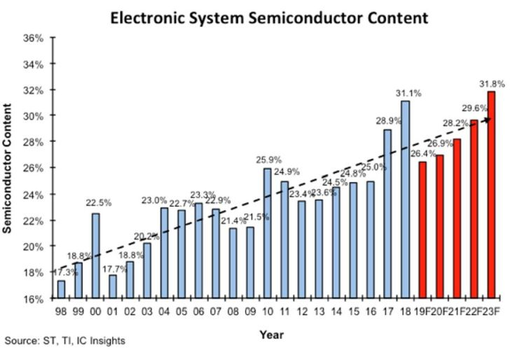 Le contenu semiconducteurs des systèmes électroniques va baisser en 2019