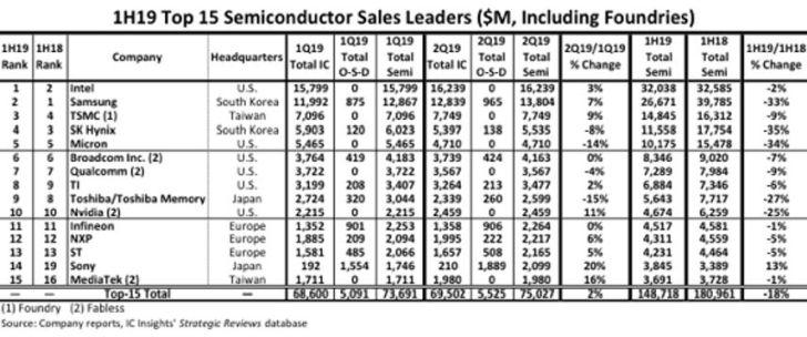 Top15 en semiconducteurs : Infineon, NXP et ST limitent la casse