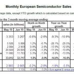 Conjoncture en semiconducteurs : l'Europe résiste mieux qu'ailleurs dans le monde