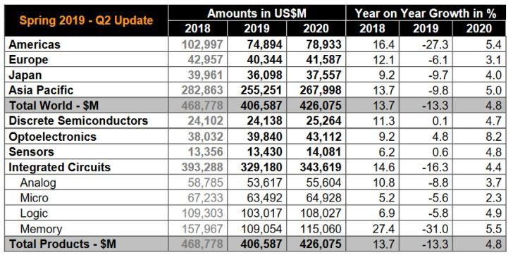 La profession anticipe une baisse de 13,3% du marché des semiconducteurs en 2019