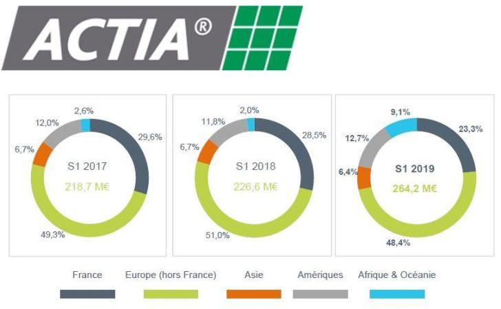 Chiffre d'affaires semestriel en hausse de 16,6% pour Actia Group