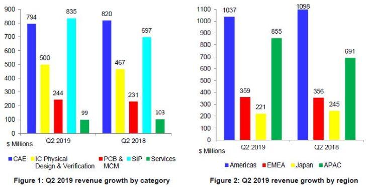 L'Asie et les blocs d'IP dopent la croissance du marché de la CAO