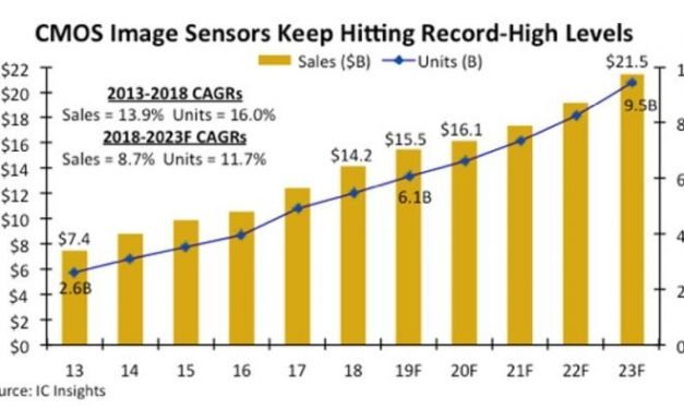 Pas de pause dans la croissance du marché des imageurs CMOS