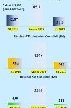 34,9 M€ de chiffre d'affaires pour Cofidur au 1er semestre