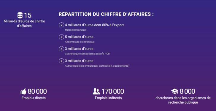 La profession lance son portail de l'industrie électronique française