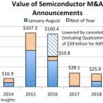 Déjà 28 milliards de dollars de fusions-acquisitions en semiconducteurs en 2019