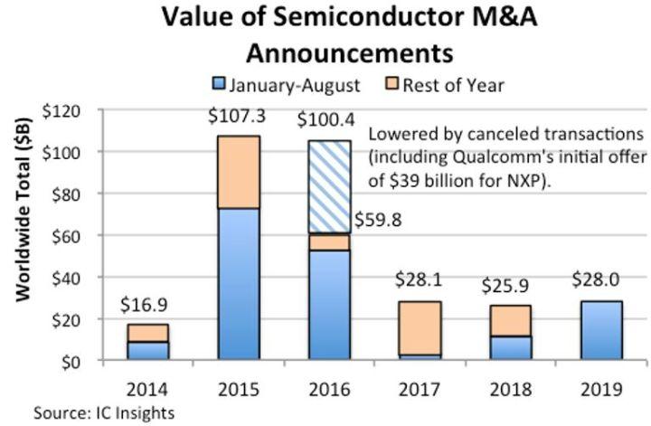 Déjà 28 milliards de dollars de fusions-acquisitions en semiconducteurs en 2019