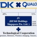 Qualcomm acquiert la participation de TDK dans RF360 pour 1,15 milliard de dollars