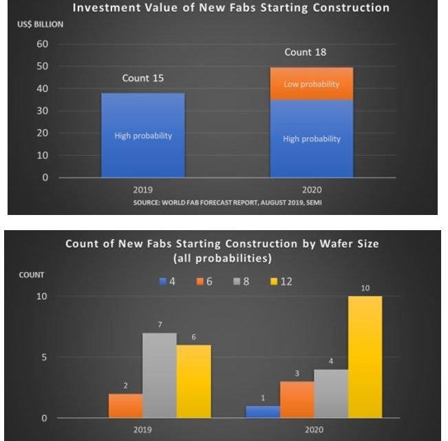 50 milliards de dollars de projets de construction d'usines de semiconducteurs en 2020